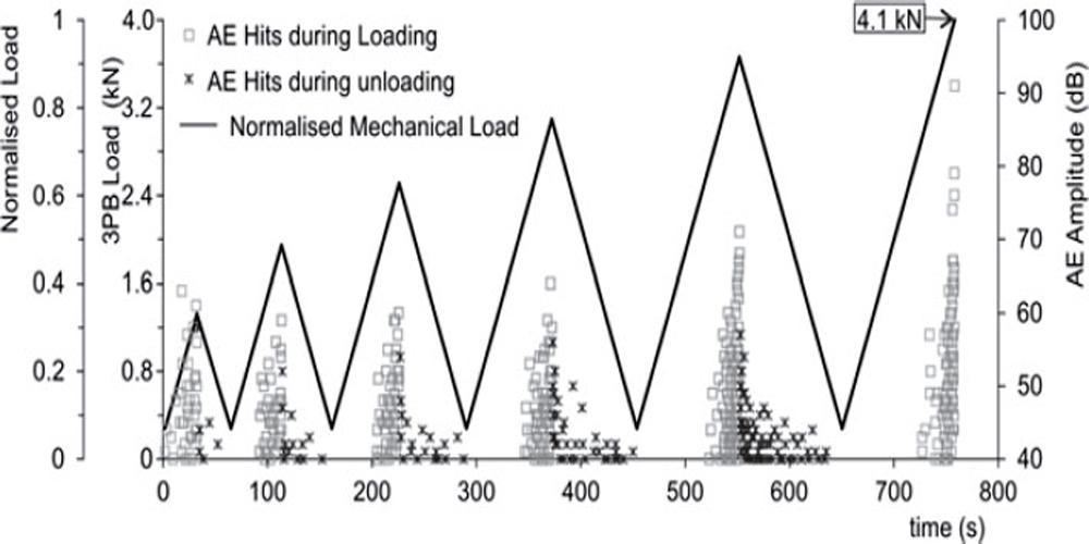 شکل 3 ارتباط بین بارگذاری ، مدتزمان و امواج آکوستیک ساطعشده