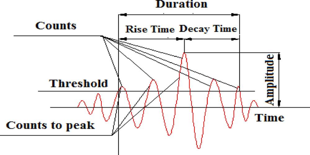 شکل 4 یک نمونه سیگنال آکوستیک به همراه مشخص کردن پارامترهای اصلی آن.