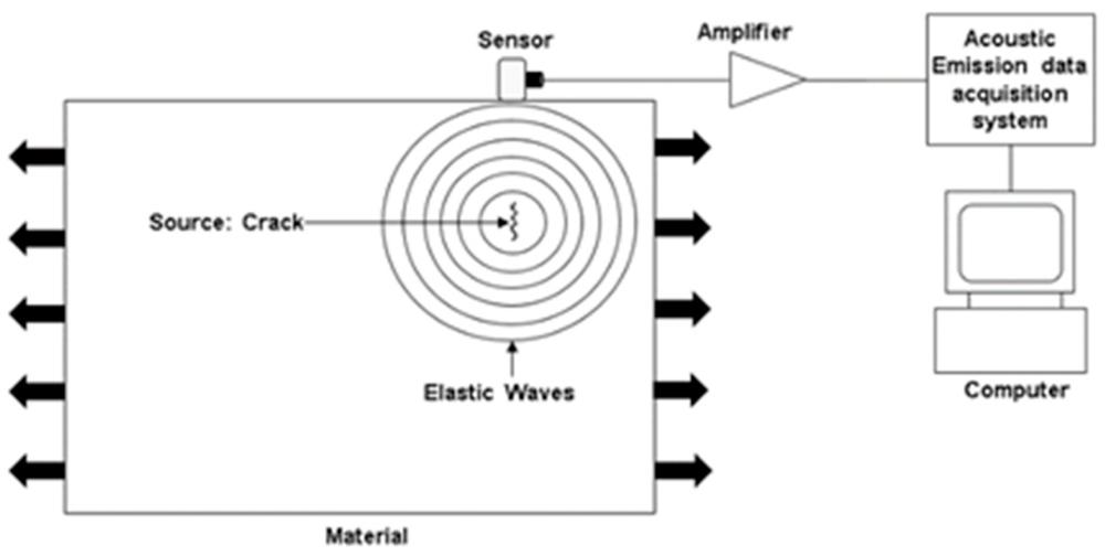 پارامترهای توصیف سیگنال