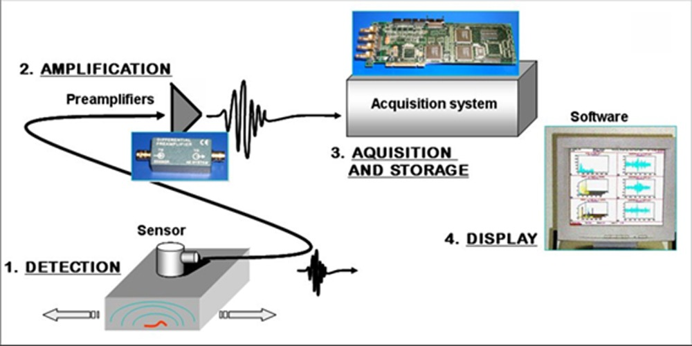 مکانیزم کلی کار با سیستم آکوستیک امیشن