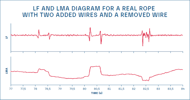 LF and LMA diagram for a real rope