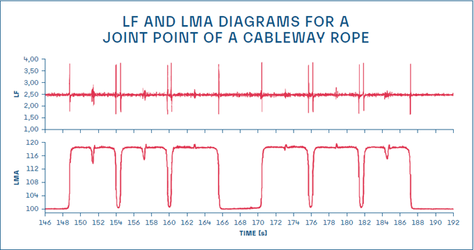 LF and LMA diagram for joint point cableway rope